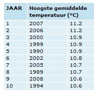Warmste jaren ooit...