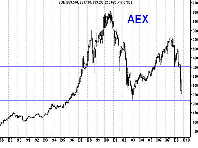 AEX-index